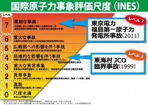 国際原子力事象評価尺度-OL