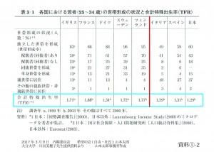 資料①-2 各国における若者の世帯形成の状況と合計特殊出生率(TRF)