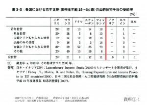 資料①-1 各国における若年世帯の公的住宅手当の受給率