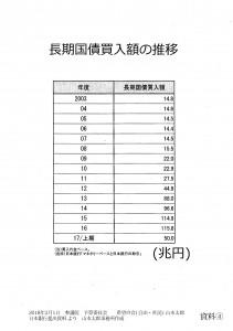 締めくくり-④_長期国債買入額の推移